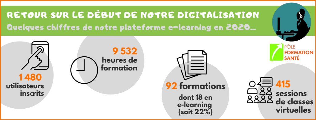 Infographie chiffres plateforme e-learning PFS 2020